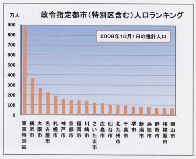 都市人口ランキング 昭和編 | 熟...
