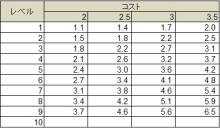 佐田のブログ-技術35%