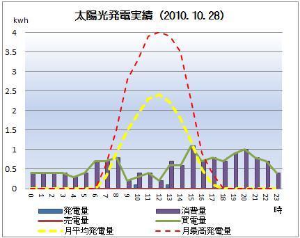 太陽光発電&ECO~かーずのLovin' Life~-solar20101028