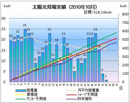 太陽光発電&ECO~かーずのLovin' Life~-solar20101028-2