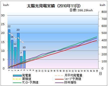 太陽光発電&ECO~かーずのLovin' Life~-solar20101106-2