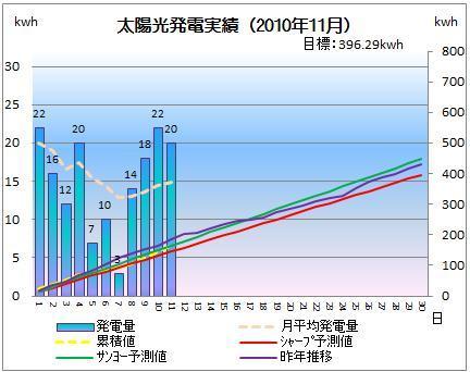 太陽光発電&ECO~かーずのLovin' Life~-solar20101111-2