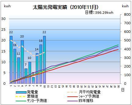 太陽光発電&ECO~かーずのLovin' Life~-solar20101110-2