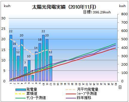 太陽光発電&ECO~かーずのLovin' Life~-solar20101112-2