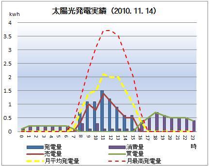 太陽光発電&ECO~かーずのLovin' Life~-solar20101114