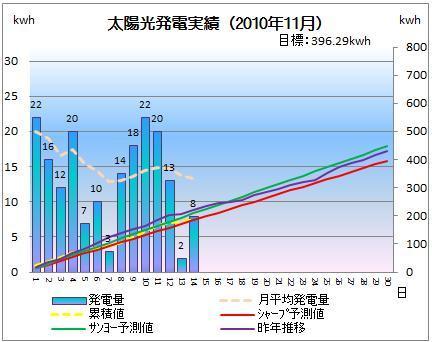 太陽光発電&ECO~かーずのLovin' Life~-solar20101114-2
