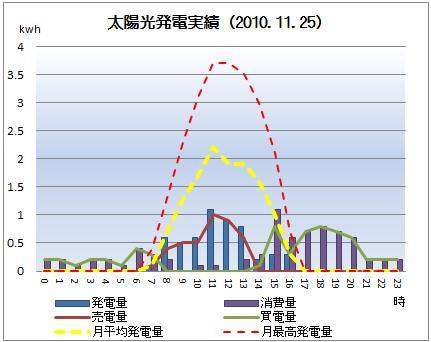 太陽光発電&ECO~かーずのLovin' Life~-solar20101125