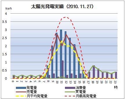 太陽光発電&ECO~かーずのLovin' Life~-solar20101127