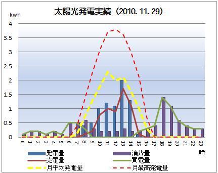 太陽光発電&ECO~かーずのLovin' Life~-solar20101129