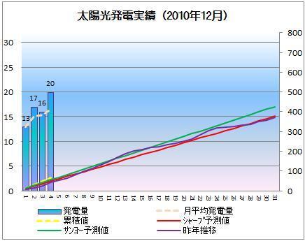 太陽光発電&ECO~かーずのLovin' Life~-solar20101204-2