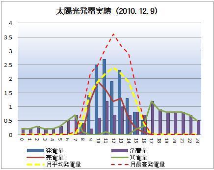 太陽光発電&ECO~かーずのLovin' Life~-solar20101209