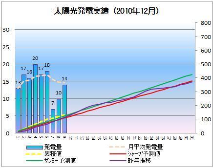太陽光発電&ECO~かーずのLovin' Life~-solar20101209-2