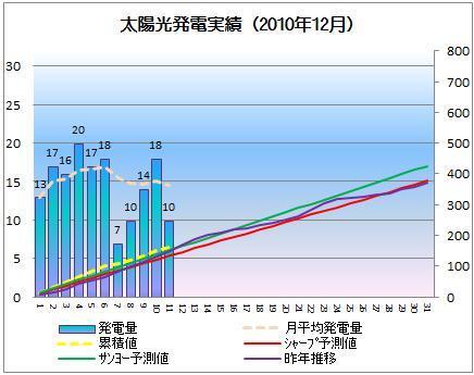太陽光発電&ECO~かーずのLovin' Life~-solar20101211-2