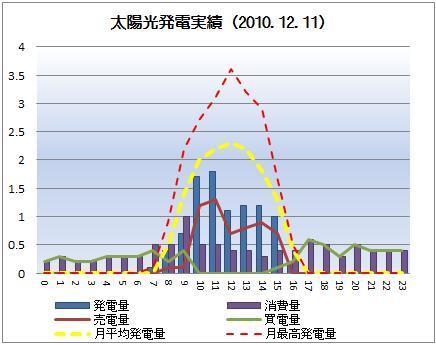 太陽光発電&ECO~かーずのLovin' Life~-solar20101211