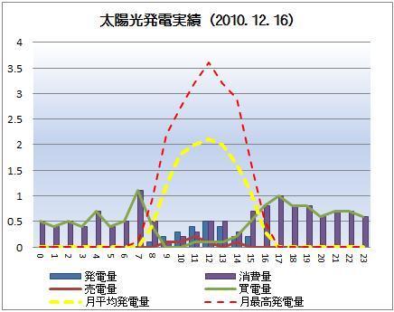 太陽光発電&ECO~かーずのLovin' Life~-solar20101216