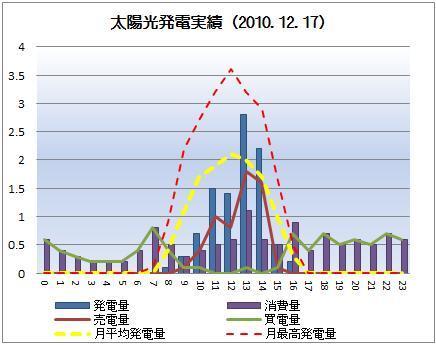 太陽光発電&ECO~かーずのLovin' Life~-solar20101217