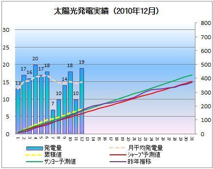 太陽光発電&ECO~かーずのLovin' Life~-solar20101212-2