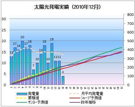 太陽光発電&ECO~かーずのLovin' Life~-solar20101215-2