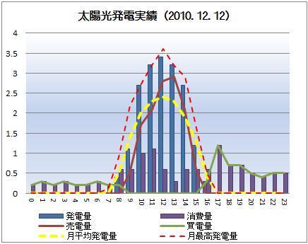 太陽光発電&ECO~かーずのLovin' Life~-solar20101212