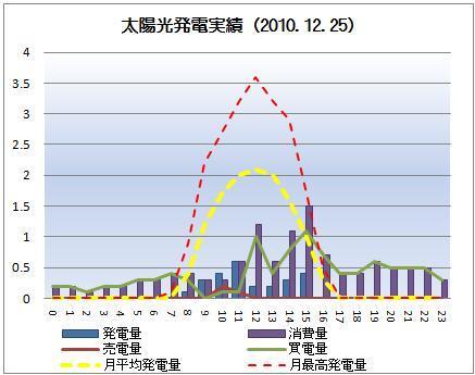 太陽光発電&ECO~かーずのLovin' Life~-solar20101225