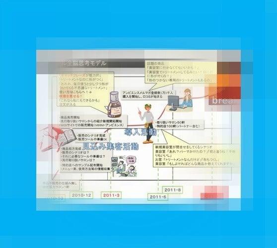 サロンマーケティング研究所ブログ-全脳1