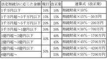 名古屋の税理士木村のブログ-相続税税率構造改正案H23年