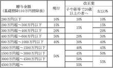 名古屋の税理士木村のブログ-贈与税の税率構造H23改正案