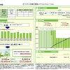 夢発電 売電価格42円シミュレーションが利用できるようになりました。の画像
