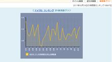 アメブロコンサルタント倉田俊相の「0→1」実現ブログ powered by アメブロ-アメブロランキングの検索数の推移