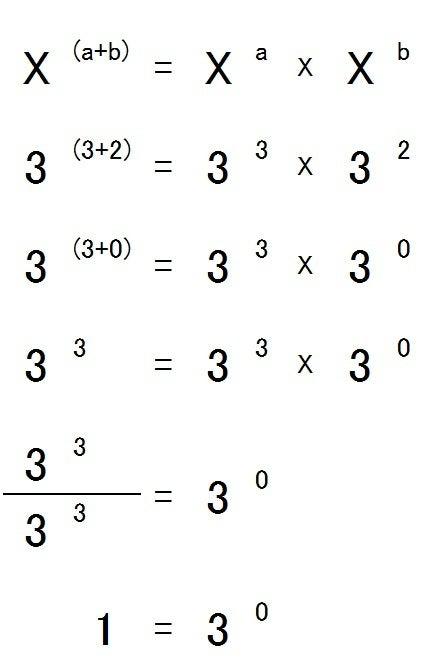3の0乗はなぜ0ではなく1?」の答...