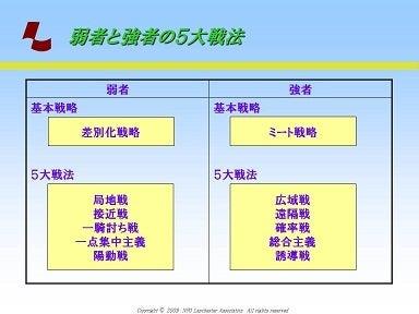 習刊!ランチェスター流@加速経営エクササイズ-405