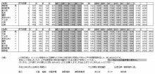 期間限定 静岡県東部の東海道線・御殿場線の時刻表(旧・第2週記)-gotemba