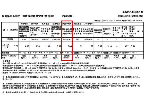 たかつえスタッフがおくる☆Takatsue's Back door-環境放射能測定値[2011.03.25]