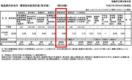 たかつえスタッフがおくる☆Takatsue's Back door-環境放射能測定値 [2011.03.26]