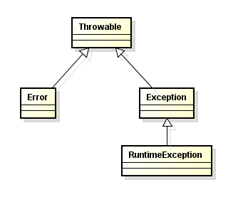 システムアーキテクトのごった煮-Exception