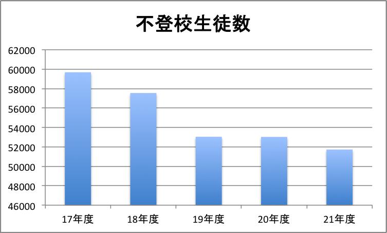 ●高校生の不登校:統計データ(平成21年度文部科学省調査より)