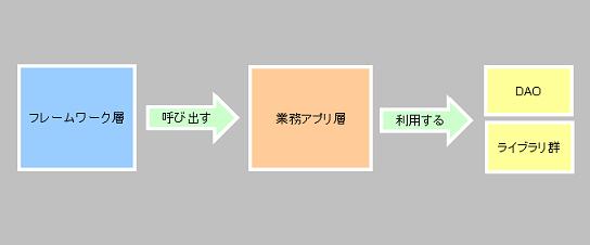システムアーキテクトのごった煮-F/W