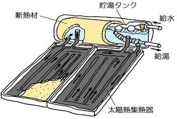 「朝日ソーラー 仕組み」の画像検索結果