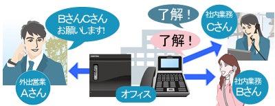 株式会社NIKのブログ-ビジネスホン会議通話