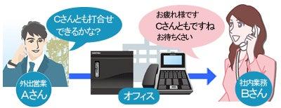 株式会社NIKのブログ-ビジネスフォン社内連絡