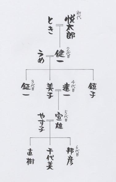 山中家 家系図