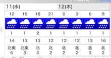 日々 更に駆け引き-天気予報