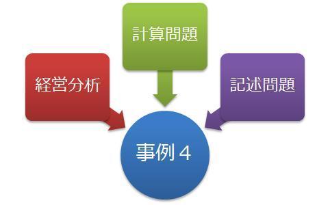 タキプロブログ 合格者が伝える中小企業診断士試験突破のノウハウ!-事例4構成
