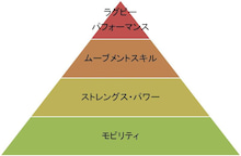 $SUNDAI RUGBY STAFF BLOG-パフォーマンスピラミッド
