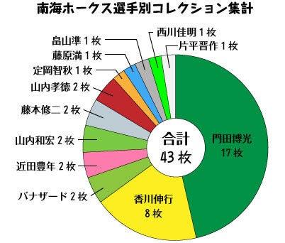 カルビープロ野球カード・JリーグカードFanのBLOG-南海ホークス_円グラフ