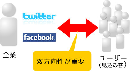 $0円で集客!WEBビジネス戦略-twitter、facebookをうまく使うコツ