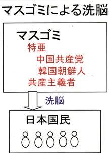 $日本人の進路-マスごみによる洗脳