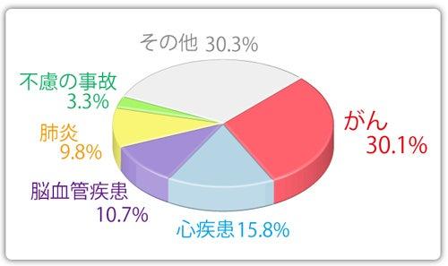 日本人の死亡原因の割合 がん30.1% 心疾患15.8% 脳血管疾患10.7% 肺炎9.8% 事故3.3% その他30.3%。