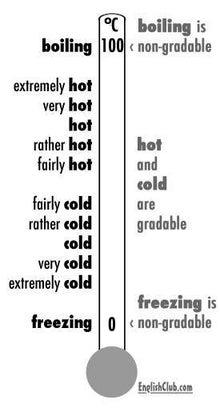 英語の副詞一覧 形容詞との違いや位置が ...