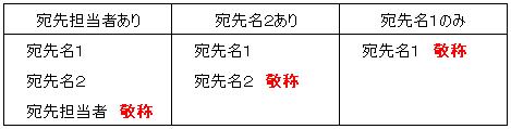 依田会計IT室長によるOBC奉行活用術-敬称変動条件